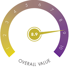 overall-value